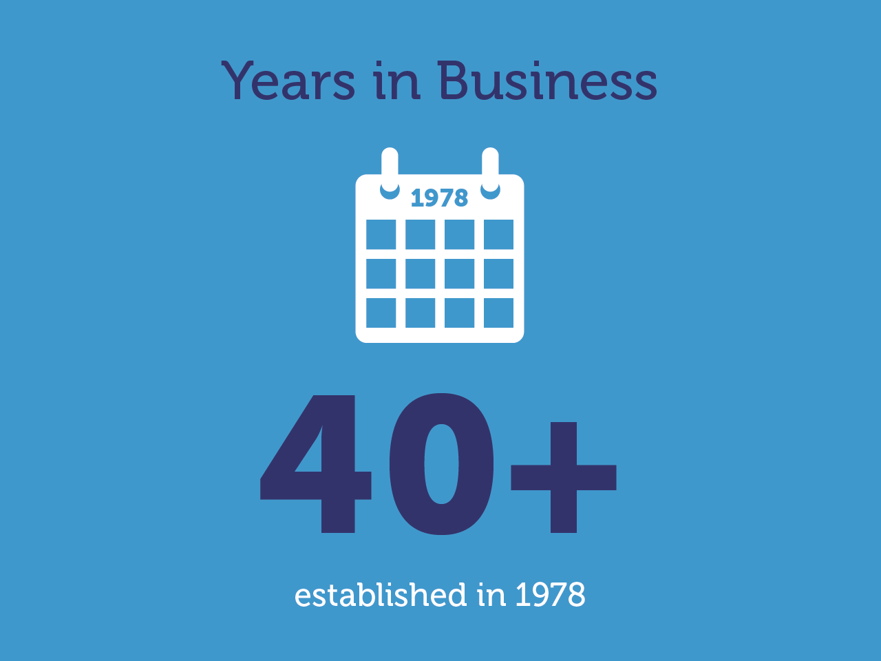 40+ years In Business